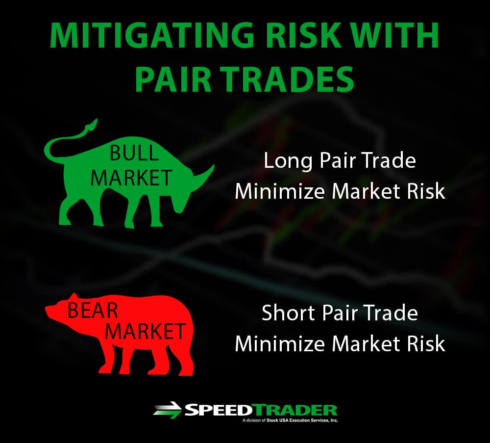 Hedging Risk With Pair Trades