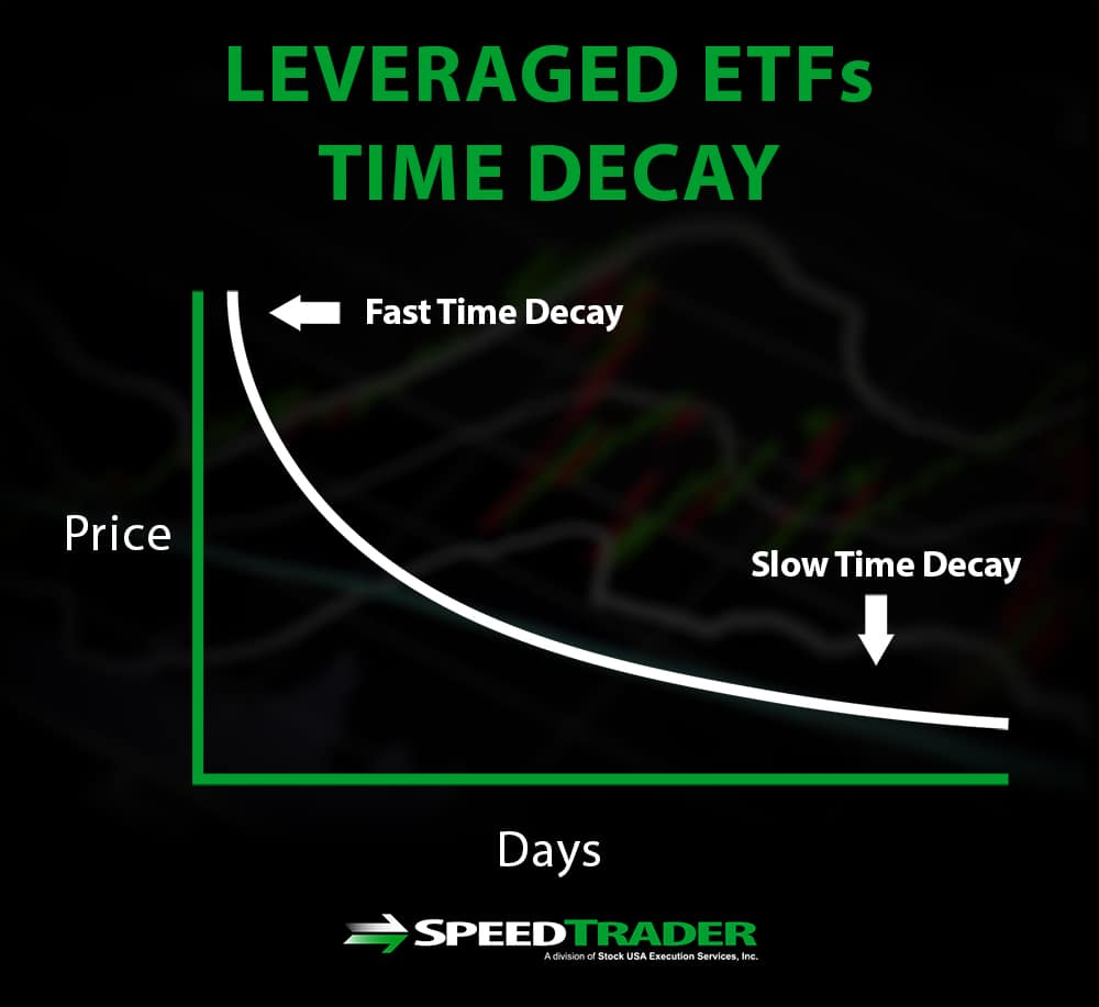 Leveraged ETFs Time Decay