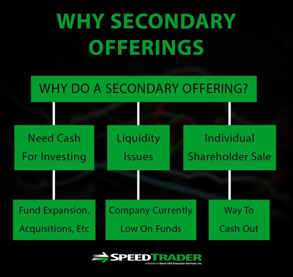 Secondary Offerings Explained