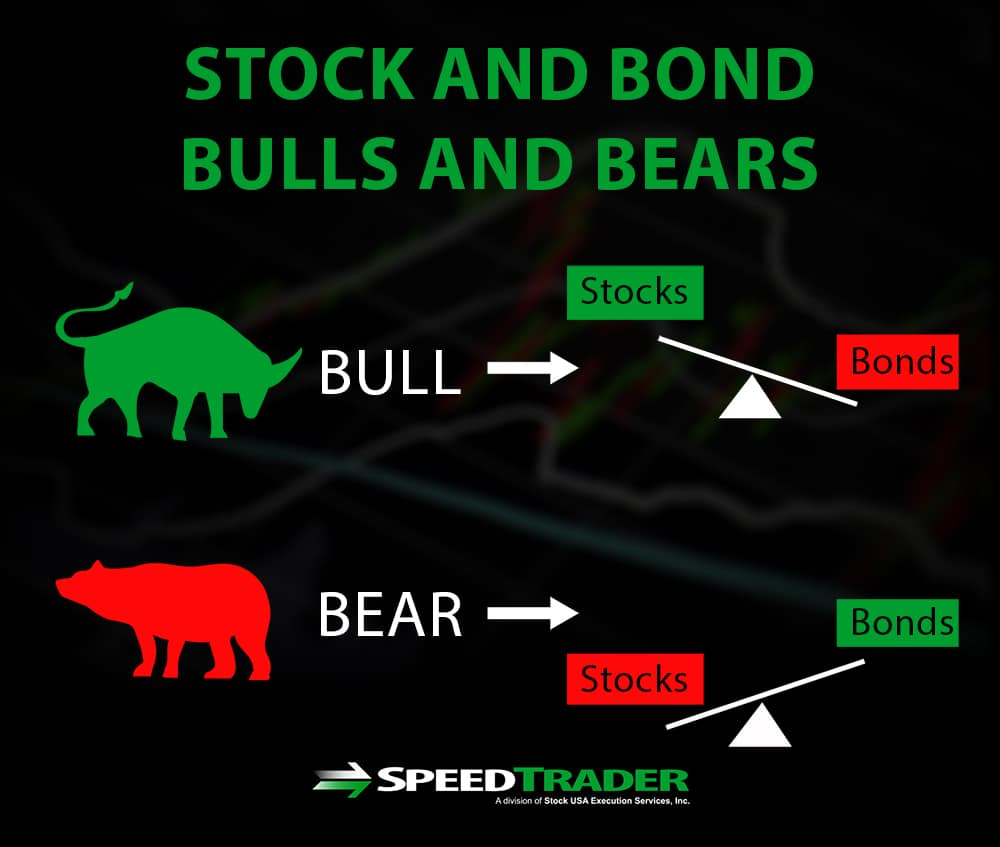 Stock And Bond Bulls And Bears