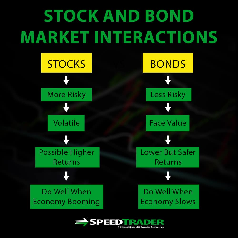 Stock And Bond Market