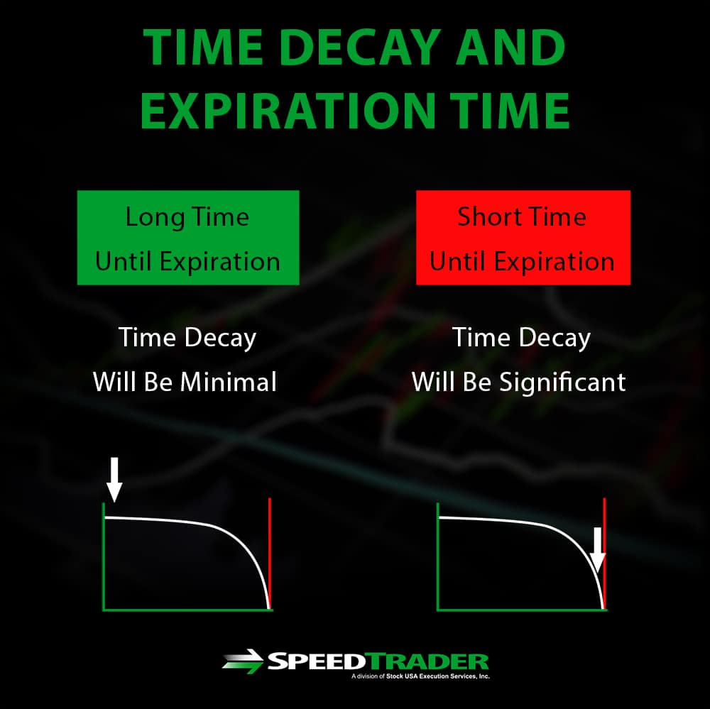 Time Decay Options Strategies