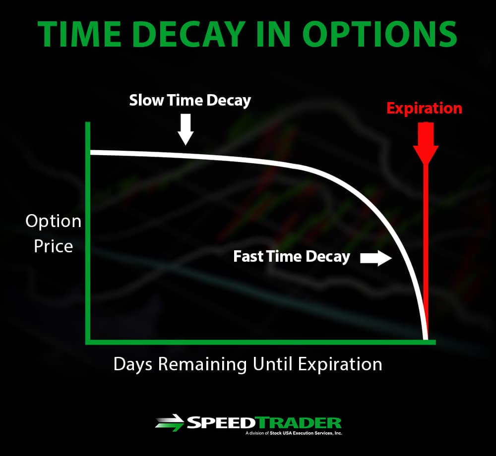 Time Decay Options