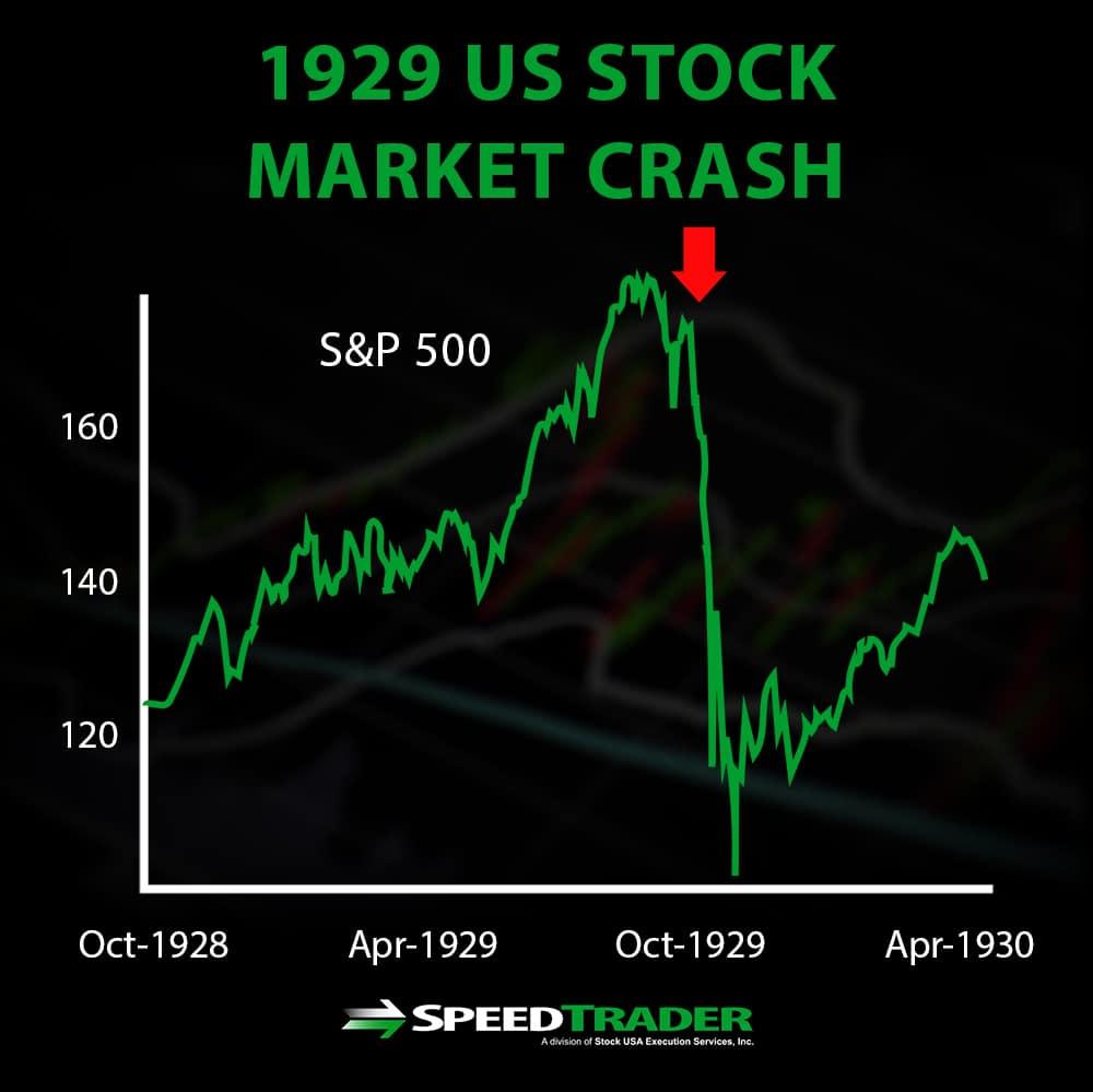 A History Of Stock Market Crashes 1929 Stock Market Crash
