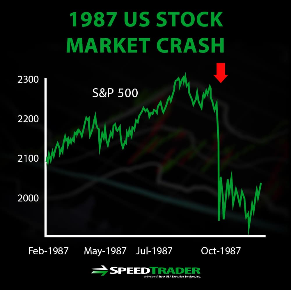 Stock Market Crashes - The History, The Why, The How